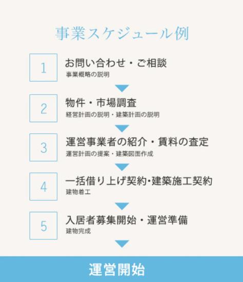 事業スケジュール例