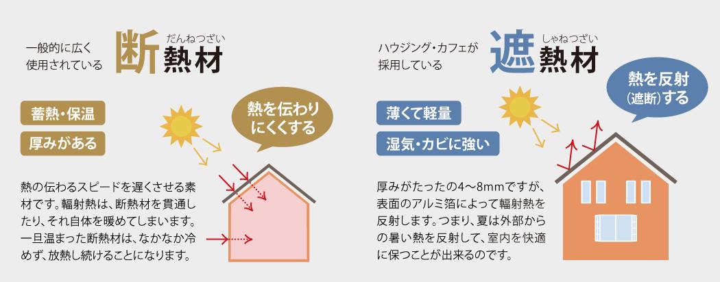 断熱材と遮熱材の違い