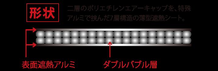 二層のポリエチレンエアーキャップを、特殊アルミで挟んだ7層構造の薄型遮熱シート。