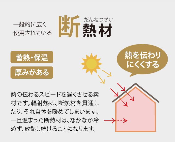 一般的に広く使用されている断熱材